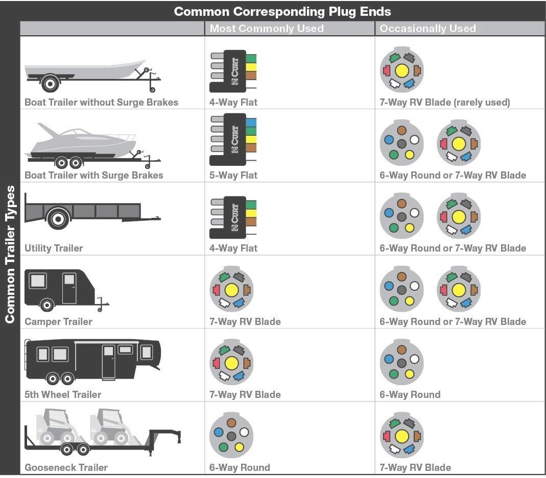 New 4 Prong Trailer Wiring Diagram Beautiful 7 Pin To Like Plug - 4 Way Trailer Plug Wiring Diagram