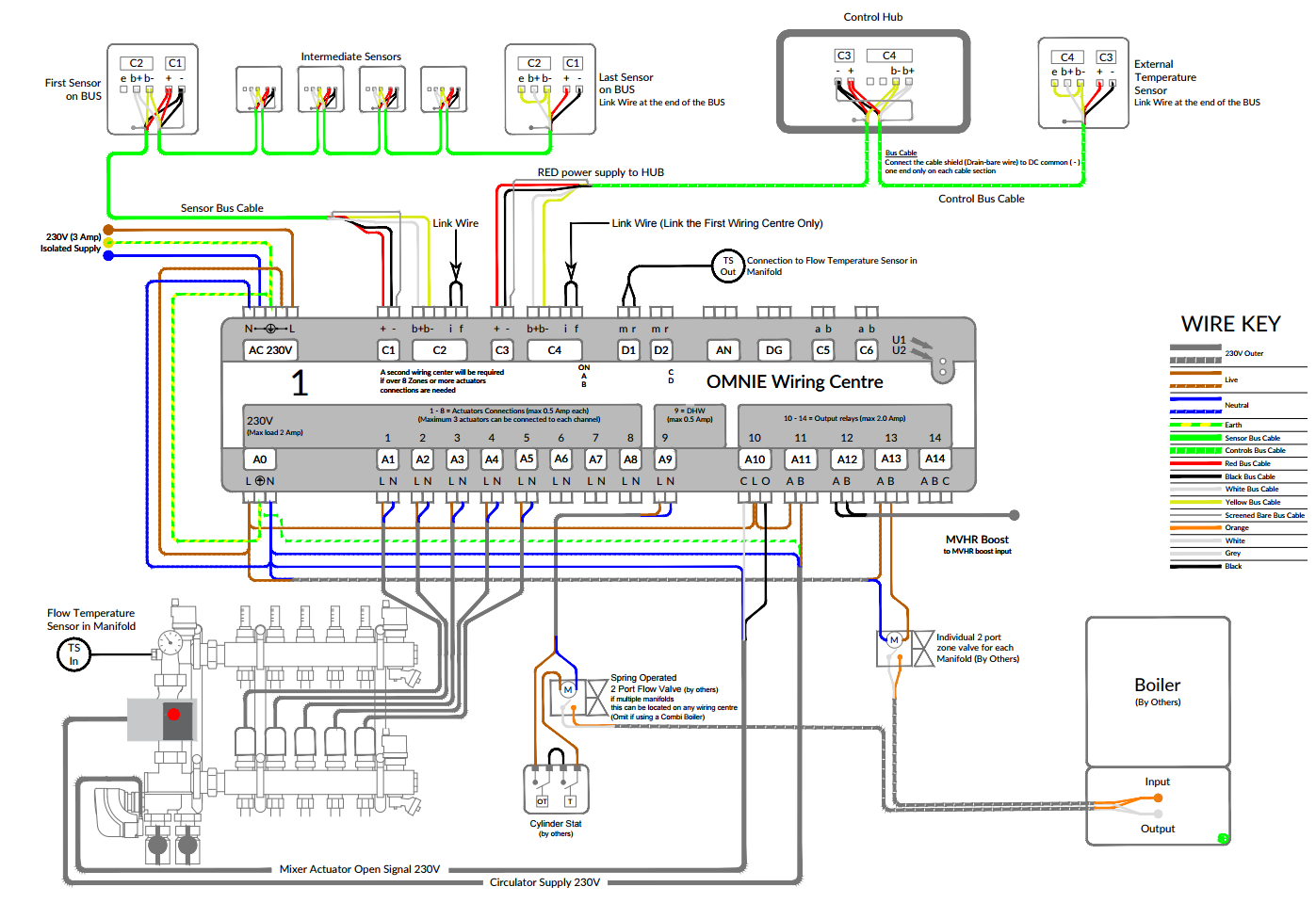 Omnie Network Controls With Electric Mixing Valve For Weather - Electric Heat Wiring Diagram