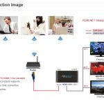 Pc To Remote Display Via Ethernet Lan   Hdmi / Vga Net Sharestation   Hdmi To Vga Wiring Diagram