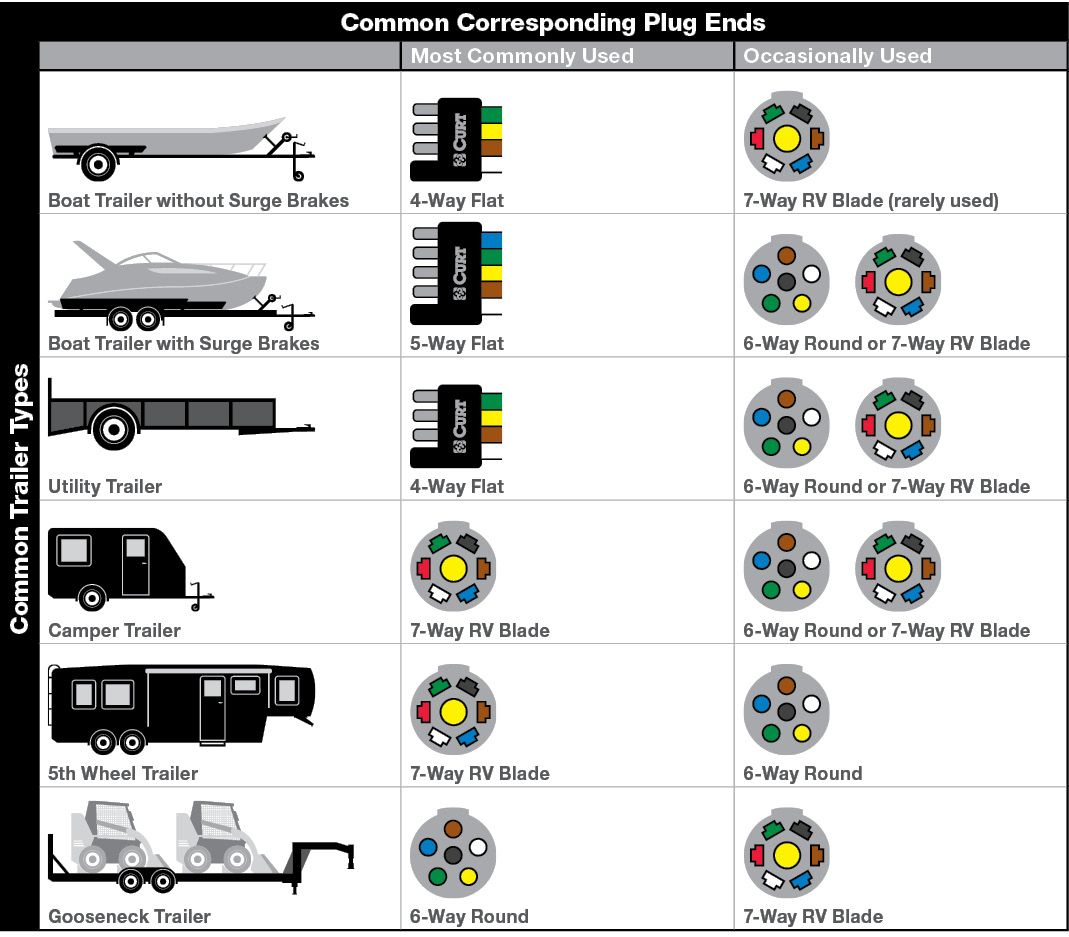 Pinchuck Oliver On Car And Bike Wiring | Trailer Wiring Diagram - 6 Wire Trailer Wiring Diagram