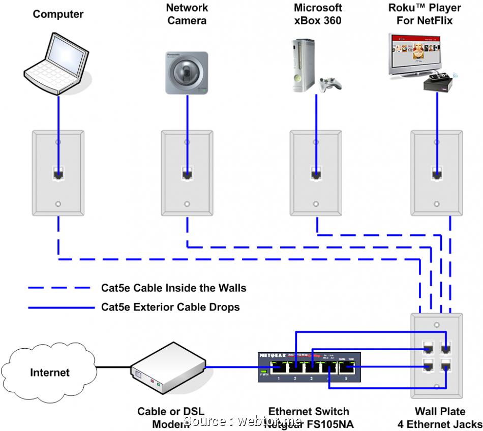 Poe Cat 5 Wiring Diagram | Wiring Diagram - Cat5 Wiring Diagram B