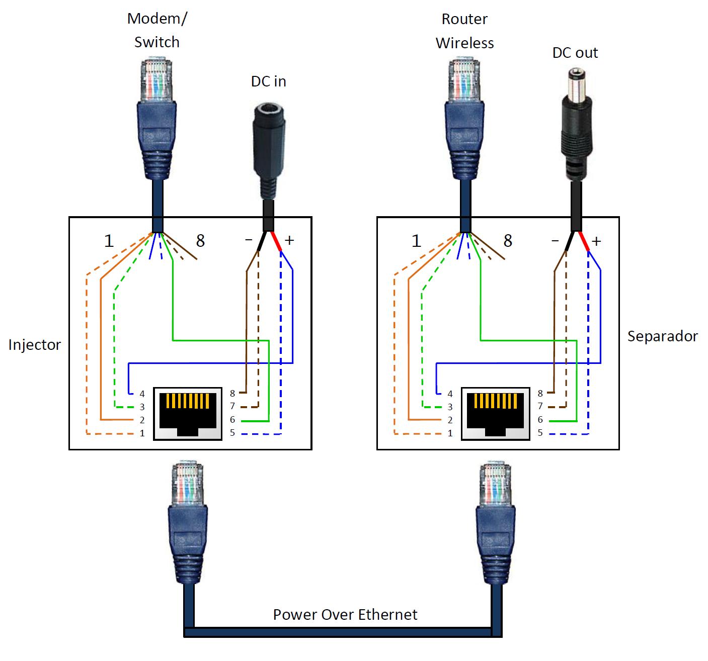Poe Rj45 Pinout Diagram | Wiring Diagram - Poe Ip Camera Wiring Diagram