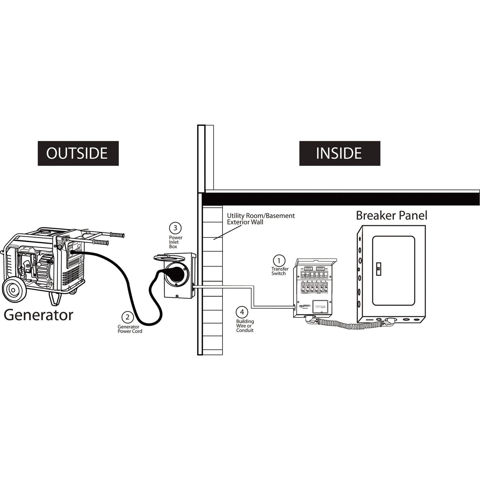 Reliance Transfer Switch Wiring Diagram | Wiring Diagram - Reliance Generator Transfer Switch Wiring Diagram