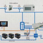 Rv Inverter Charger Wiring Schematics | Wiring Diagram   Rv Inverter Wiring Diagram