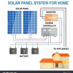 Rv Solar Panel Installation Wiring Diagram | Switch Wiring Diagram   Rv Solar Panel Installation Wiring Diagram