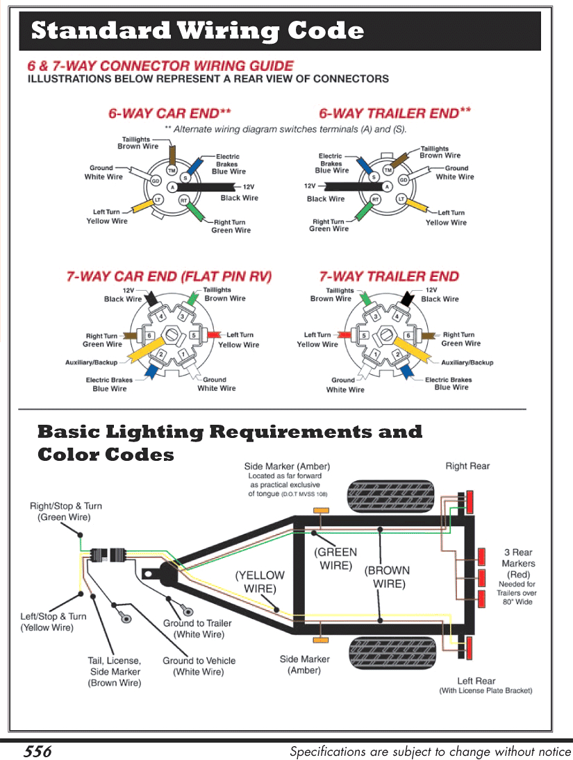 Rv Trailer Plug Wiring - Data Wiring Diagram Schematic - Rv Trailer Wiring Diagram