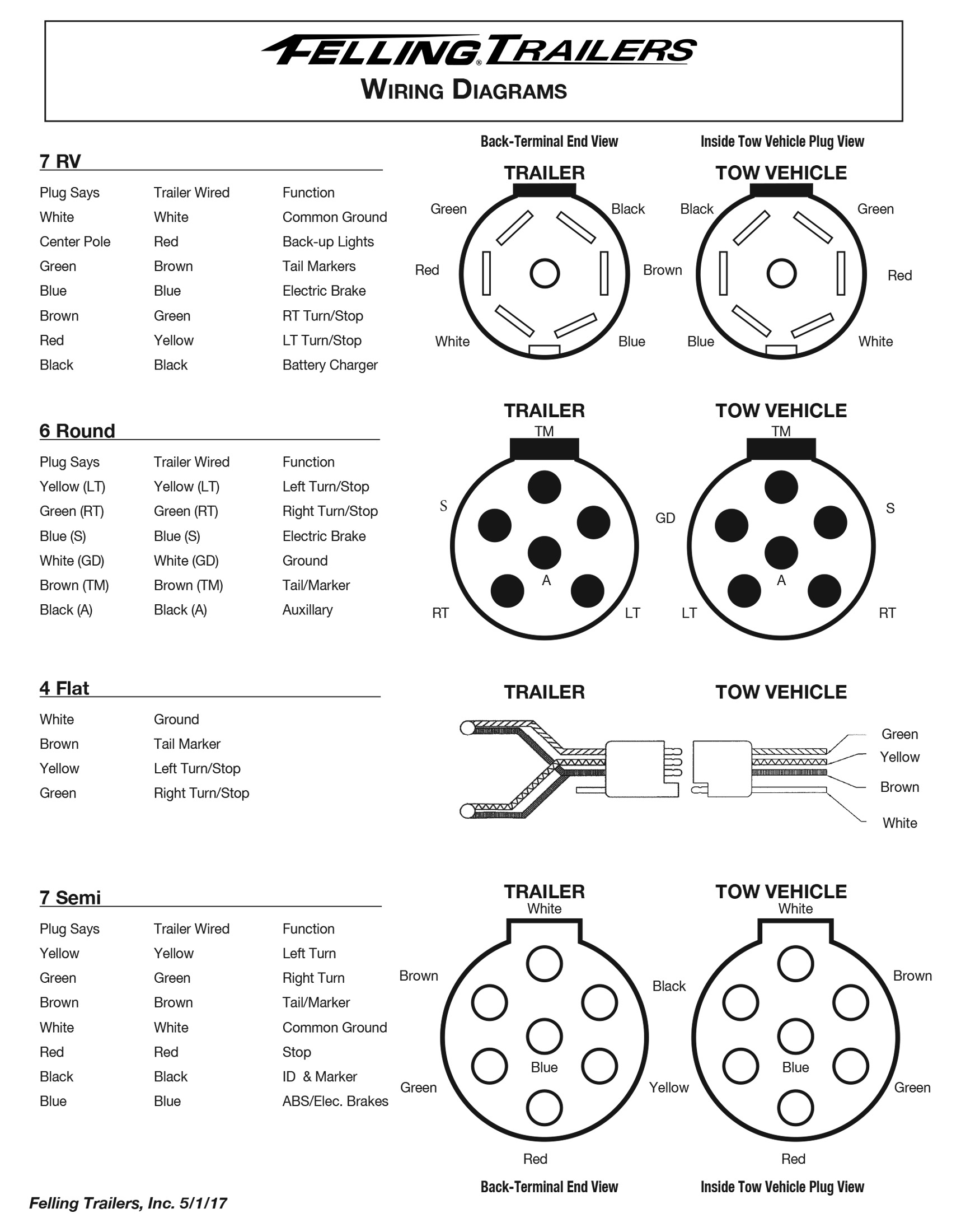 Trailer Wiring Diagram 4 Flat 7 Blade Plug 5 Pin In