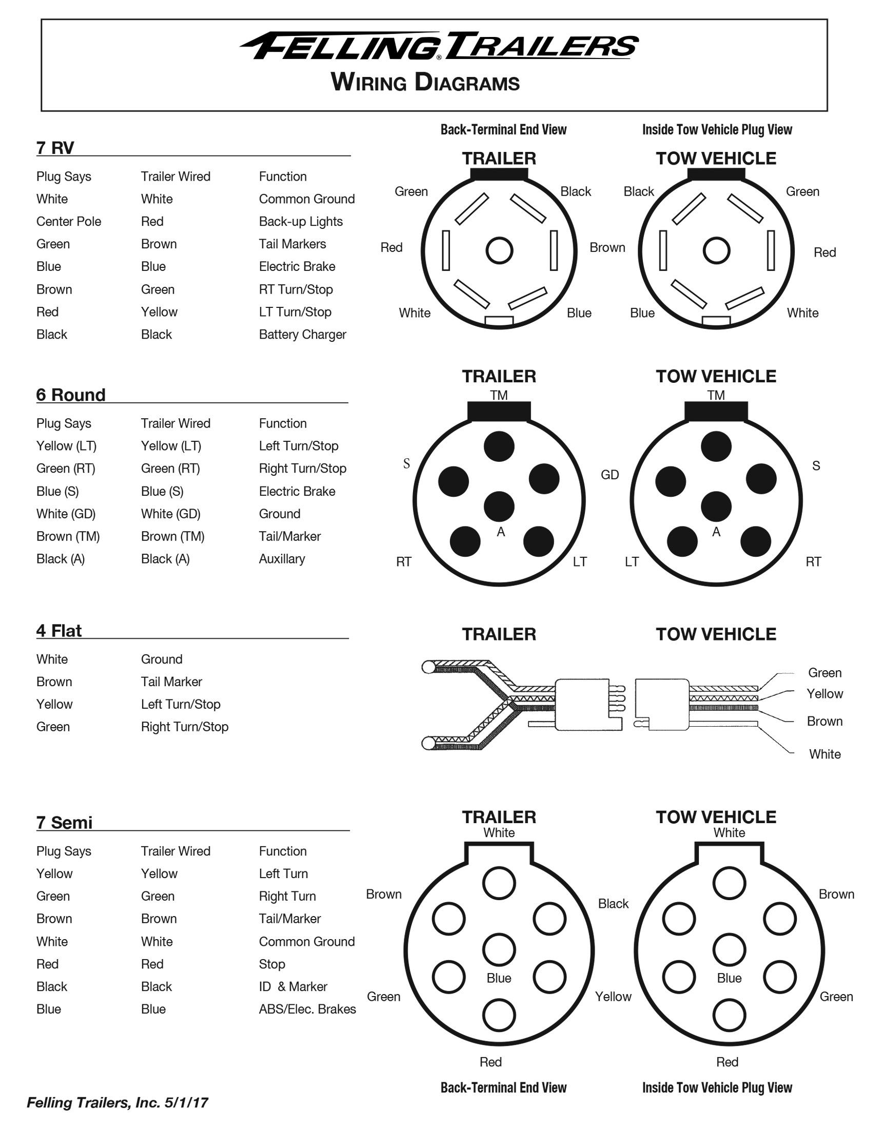Service- Felling Trailers Wiring Diagrams, Wheel Toque - 7 Way Trailer Plug Wiring Diagram