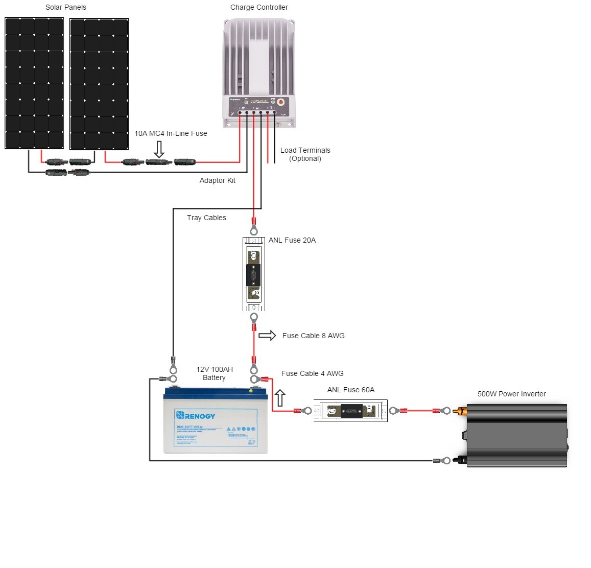 Should I Wire My Panels In Parallel Or In Series? - Renogy - Power Inverter Wiring Diagram