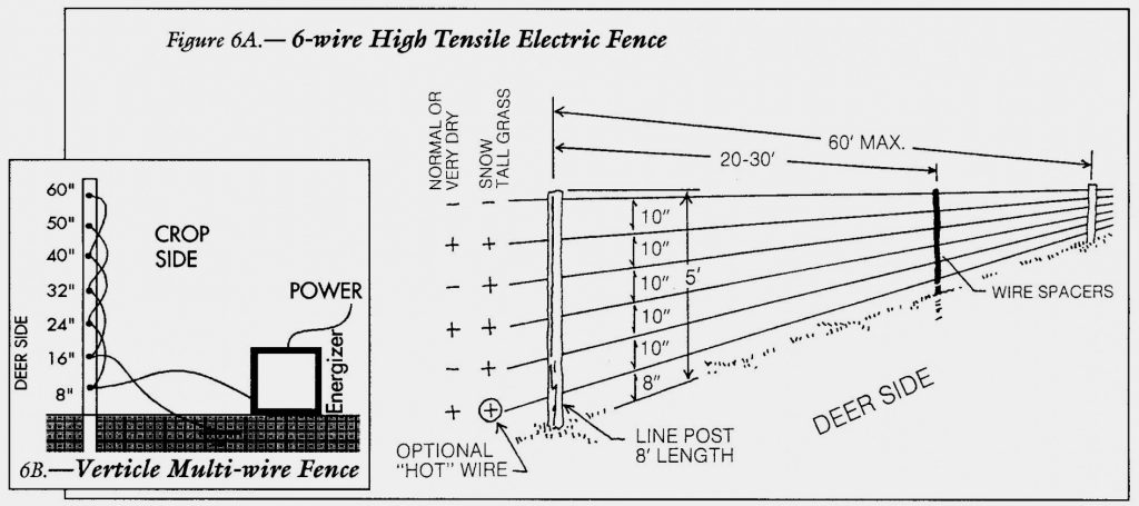 Solar Wire Fence Diagram