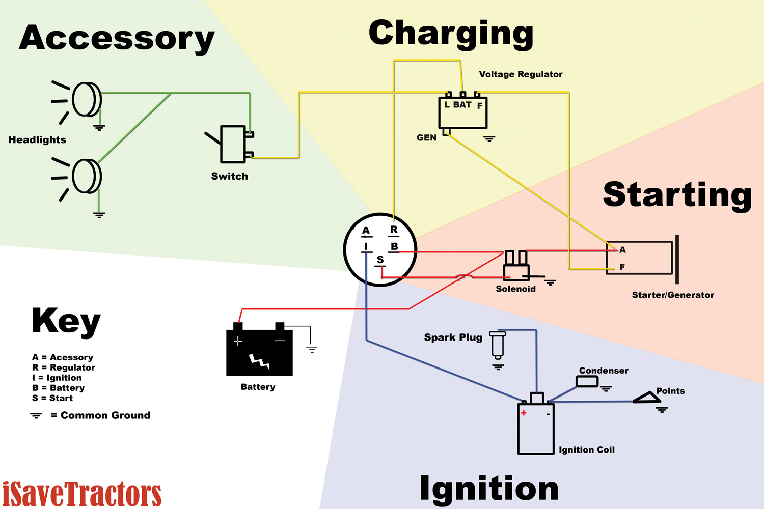 Starter Generator Wiring Diagram - Electrical Schematic Wiring Diagram • - Starter Generator Wiring Diagram