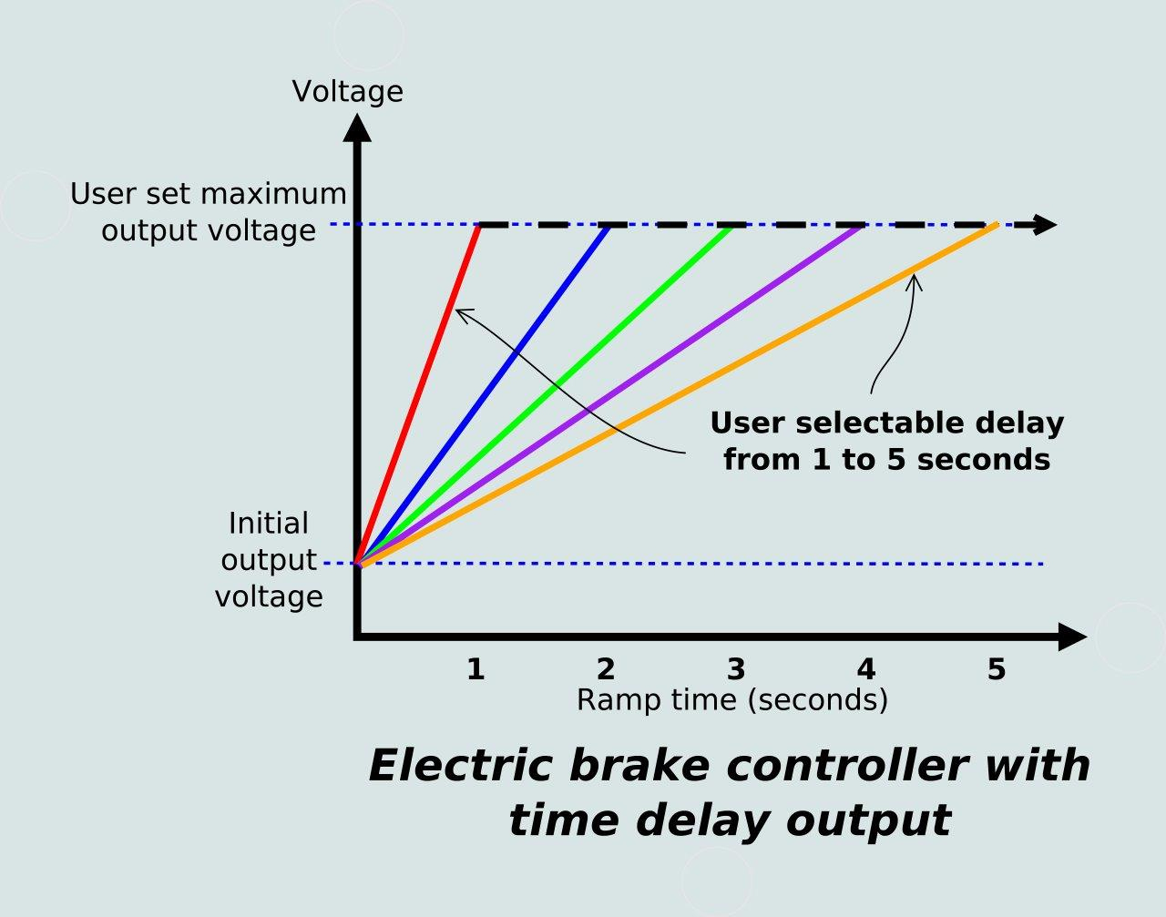 Staying In Control: Electric Brake Controllers | Caravan And - Electric Brake Wiring Diagram