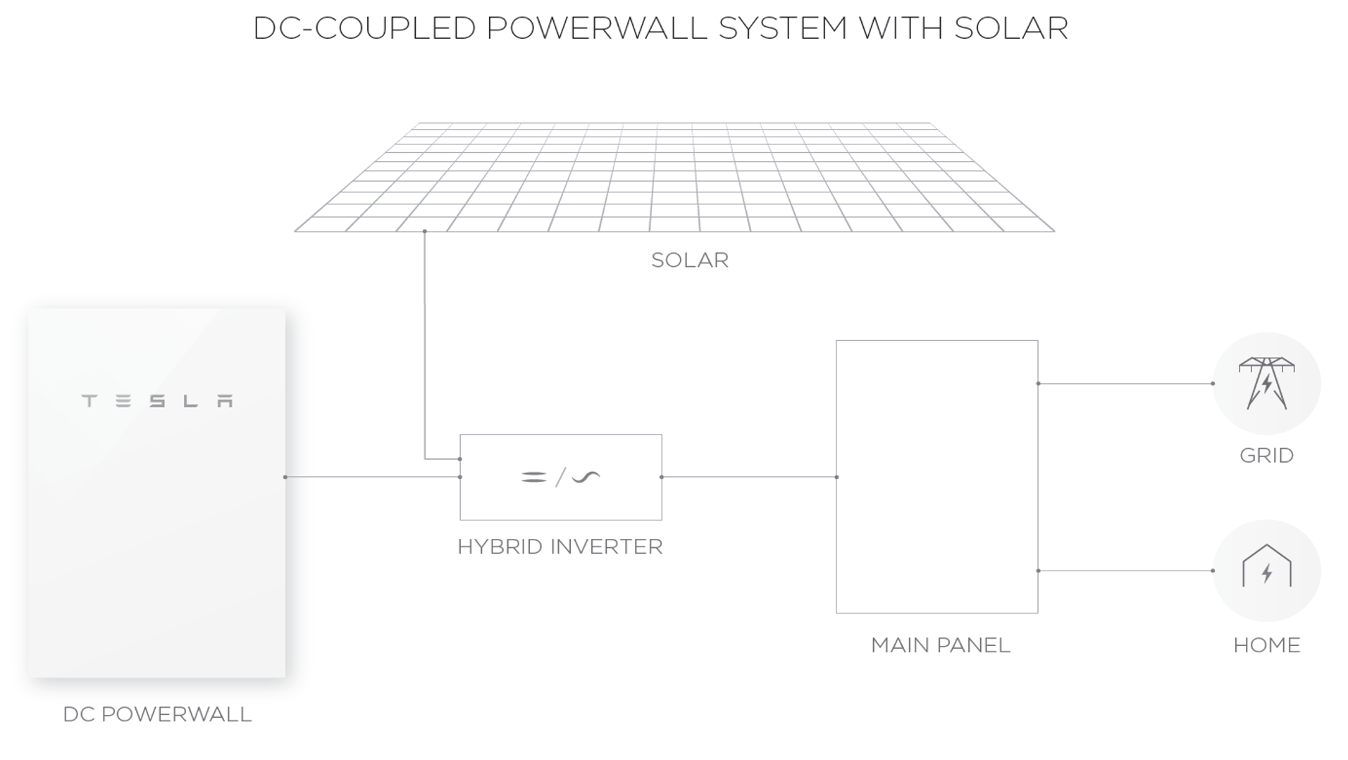 Tesla Powerwall 2 - Tesla Powerwall 2 Wiring Diagram