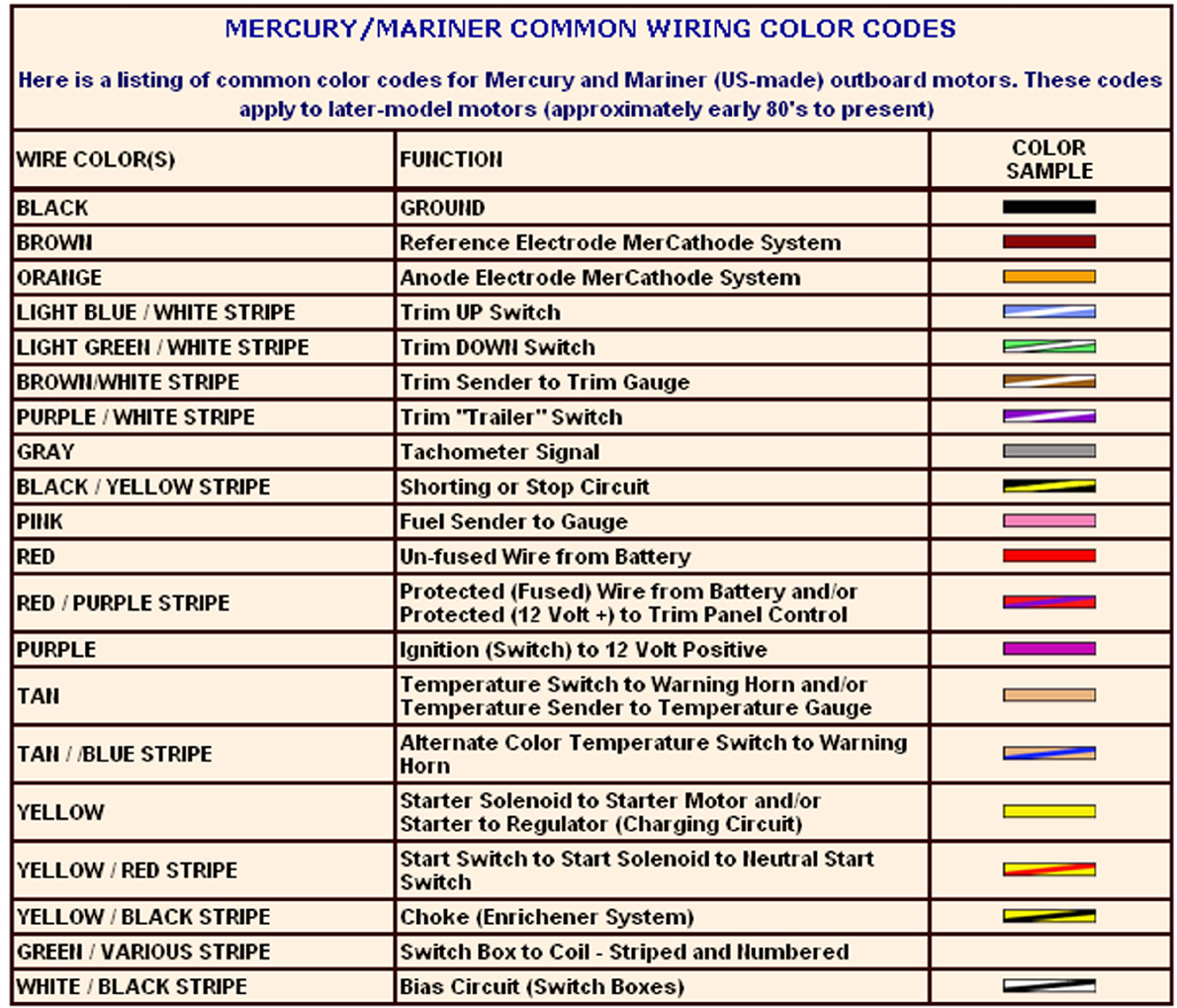 Tohatsu Outboard Wiring Harness Diagram | Wiring Diagram - Mercury Outboard Wiring Harness Diagram