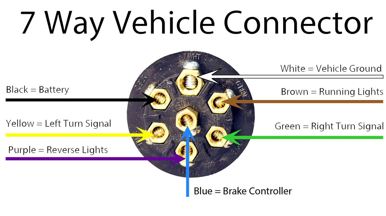 Trailer Wiring Diagram Guide - Hitchanything | Rv Repairs - Semi Trailer Wiring Diagram