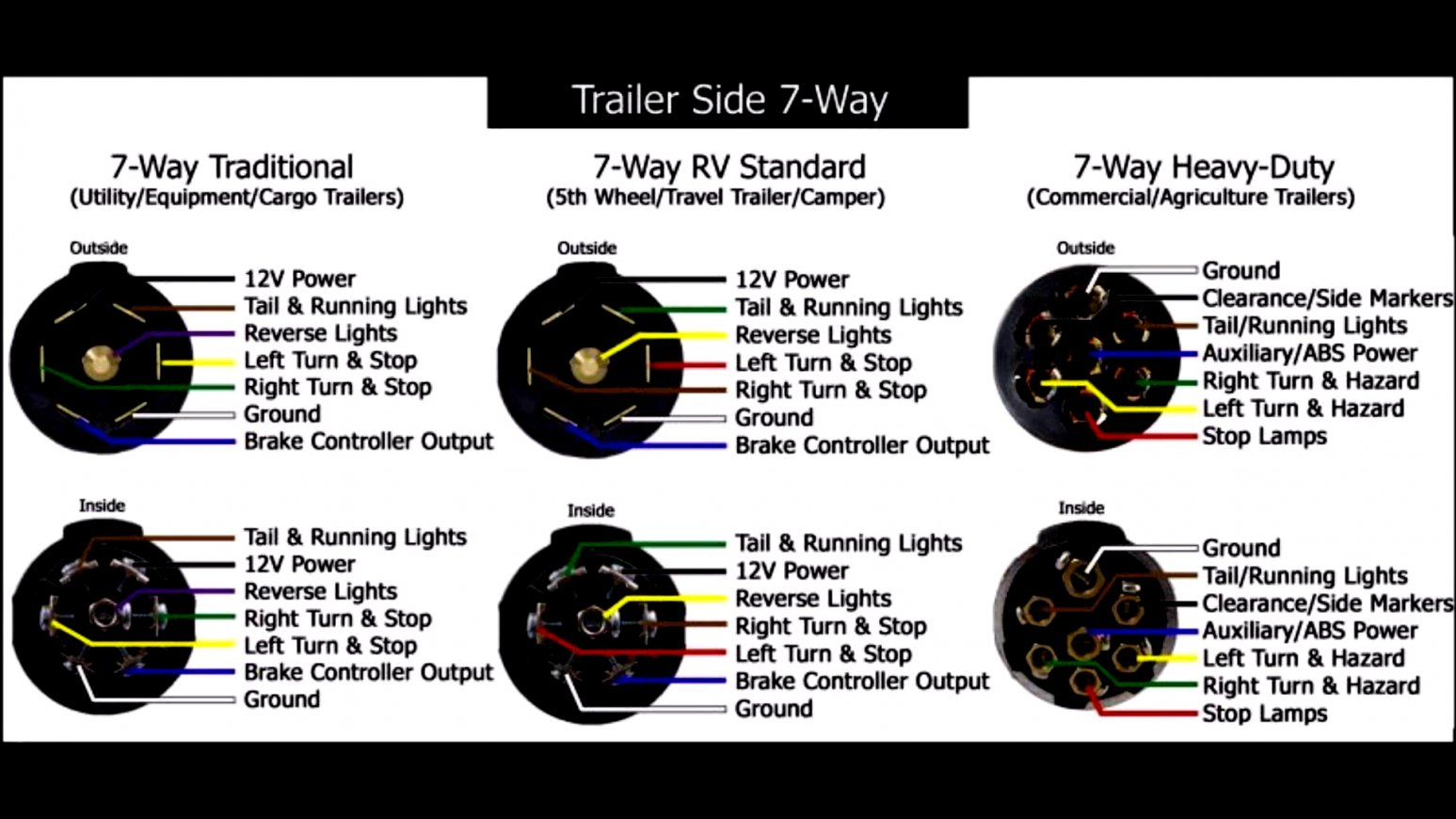 Trailer Connector Wiring Diagram 7 Way