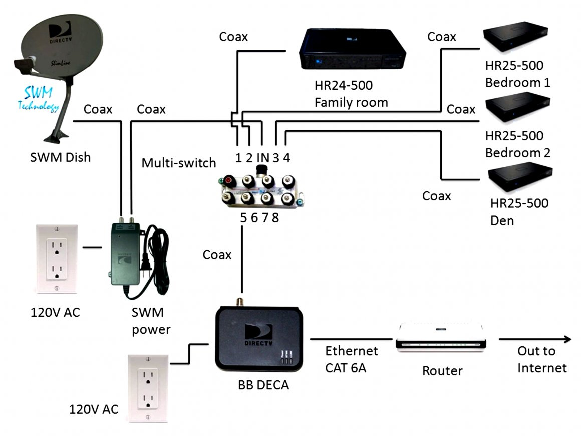 Tv And Dvr Wiring Diagram | Schematic Diagram - Direct Tv Wiring Diagram