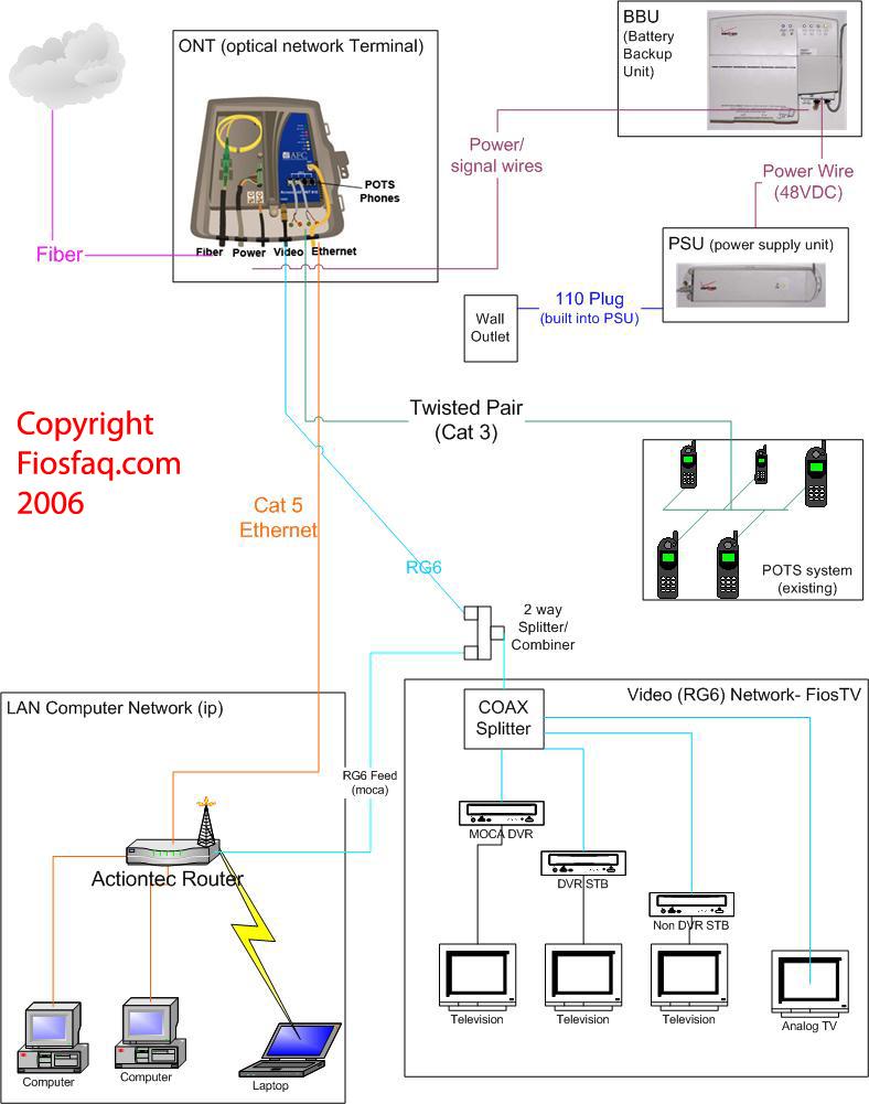 Verizon Fiosfaq- Frequently Asked Questions On Verizon Fios Internet - Fios Wiring Diagram
