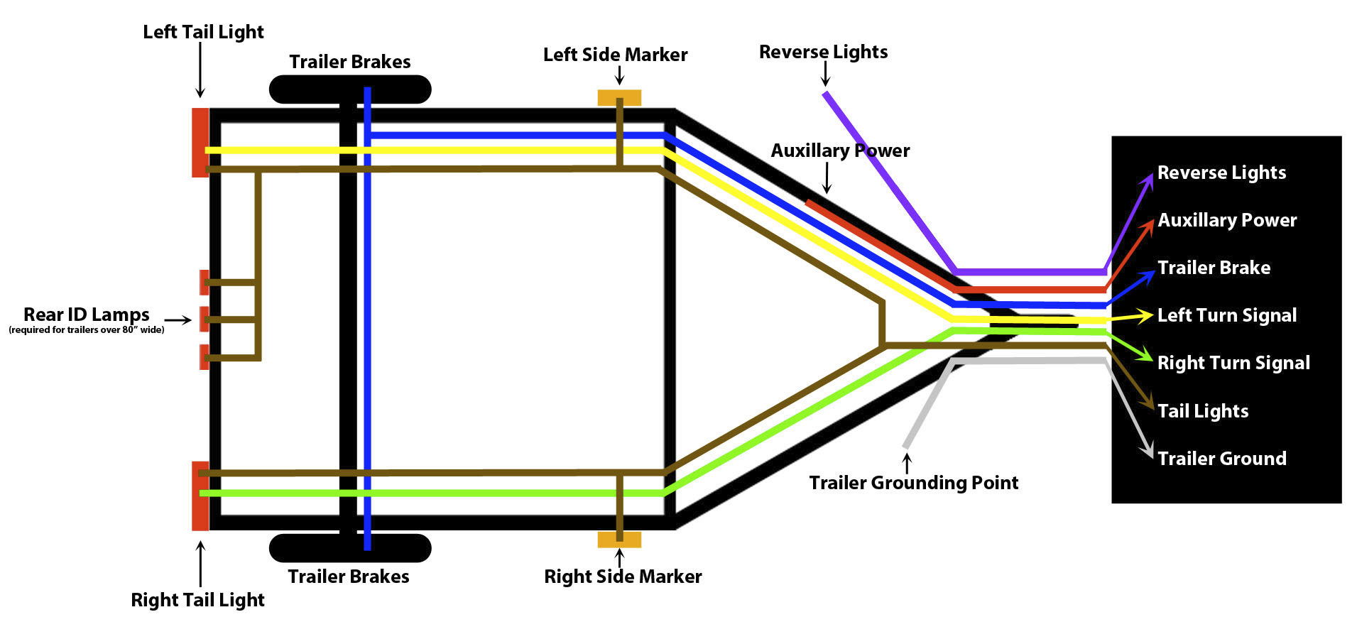 Warner Trailer Plug Wiring Diagram - Wiring Diagram Online - Wiring Diagram For Trailer Lights