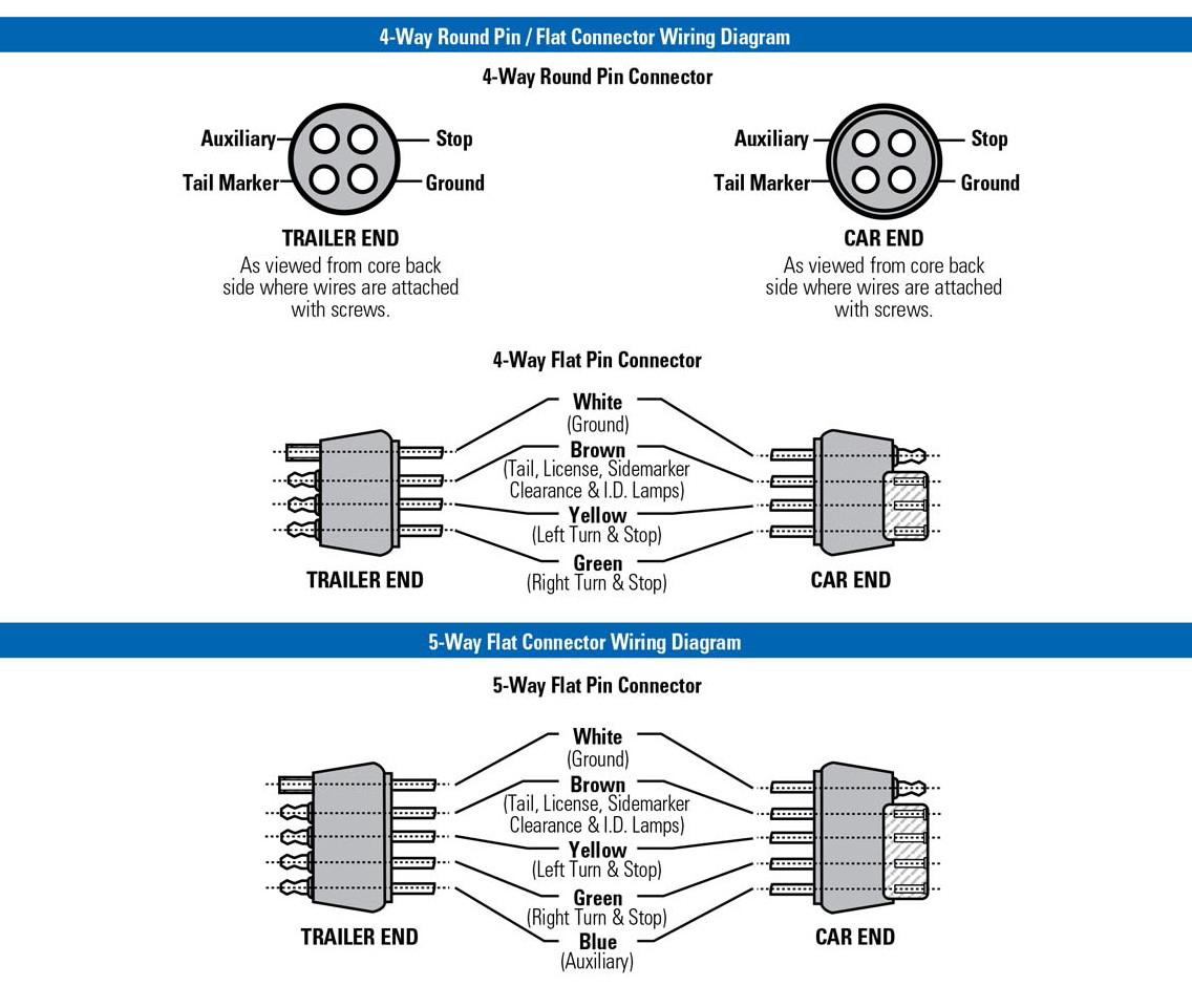 Wb-002235 Wesbar® Wishbone Trailer Wiring Harness 4 Way-Flat 18 Ga - Wiring Diagram For Trailer