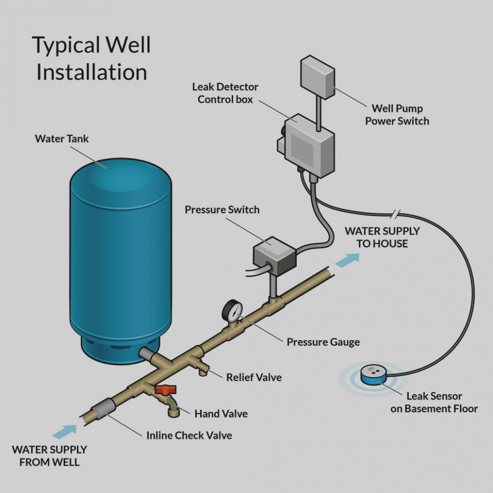 Well Pump Pressure Switch Wiring Diagram | Manual E-Books - Well Pump Pressure Switch Wiring Diagram