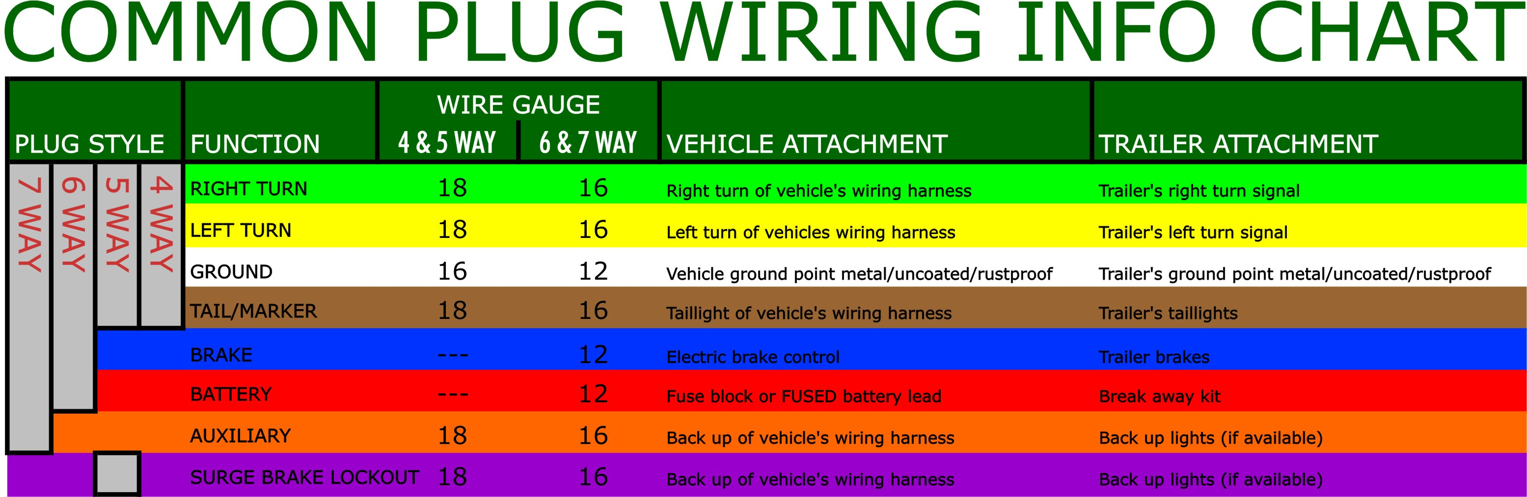 What Are The Most Common Trailer Plugs? - 6 Way Plug Wiring Diagram