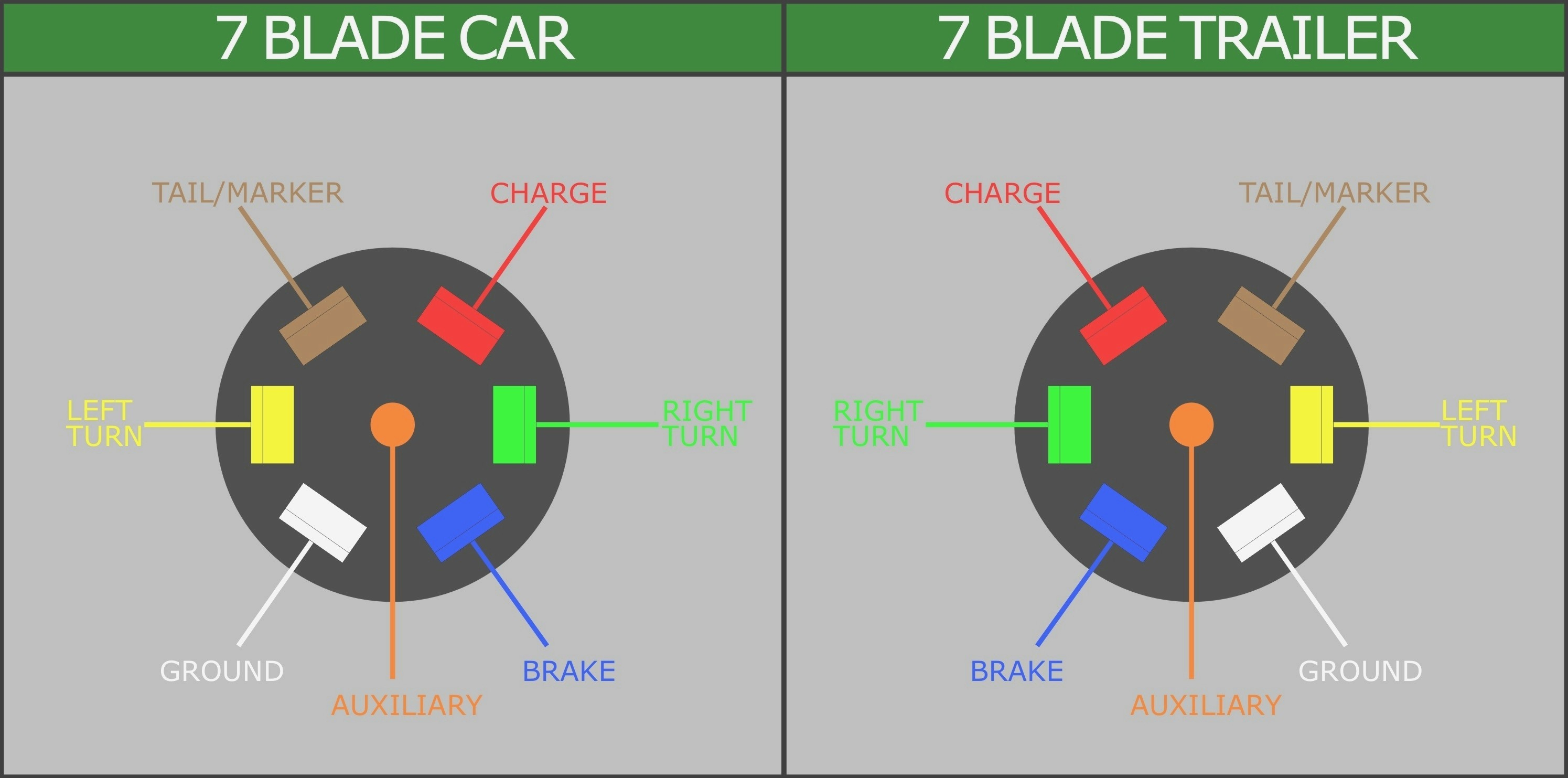 Wiring Diagram 7 Pin To 7 Blade Rv - Wiring Diagram Data - 7 Blade Wiring Diagram