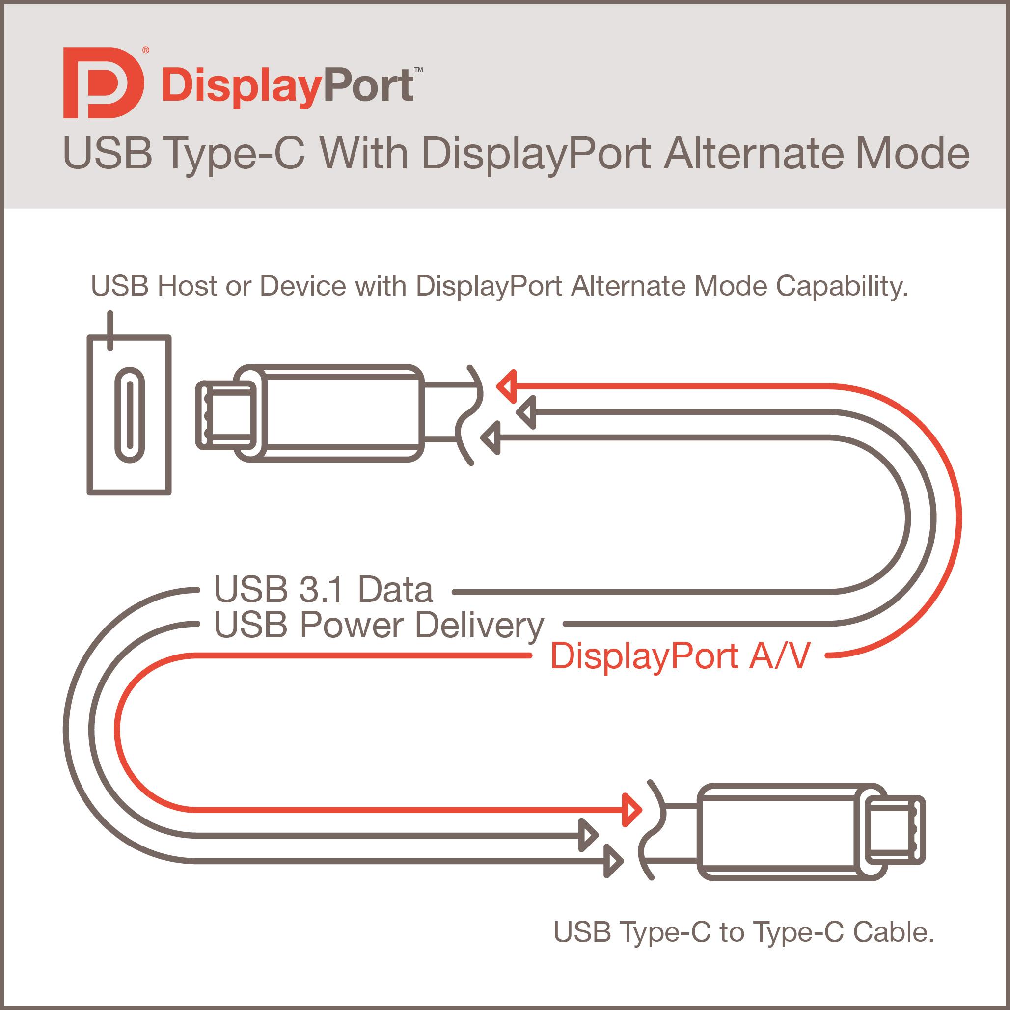 Wiring Diagram For Displayport | Wiring Library - Usb Type C Wiring Diagram