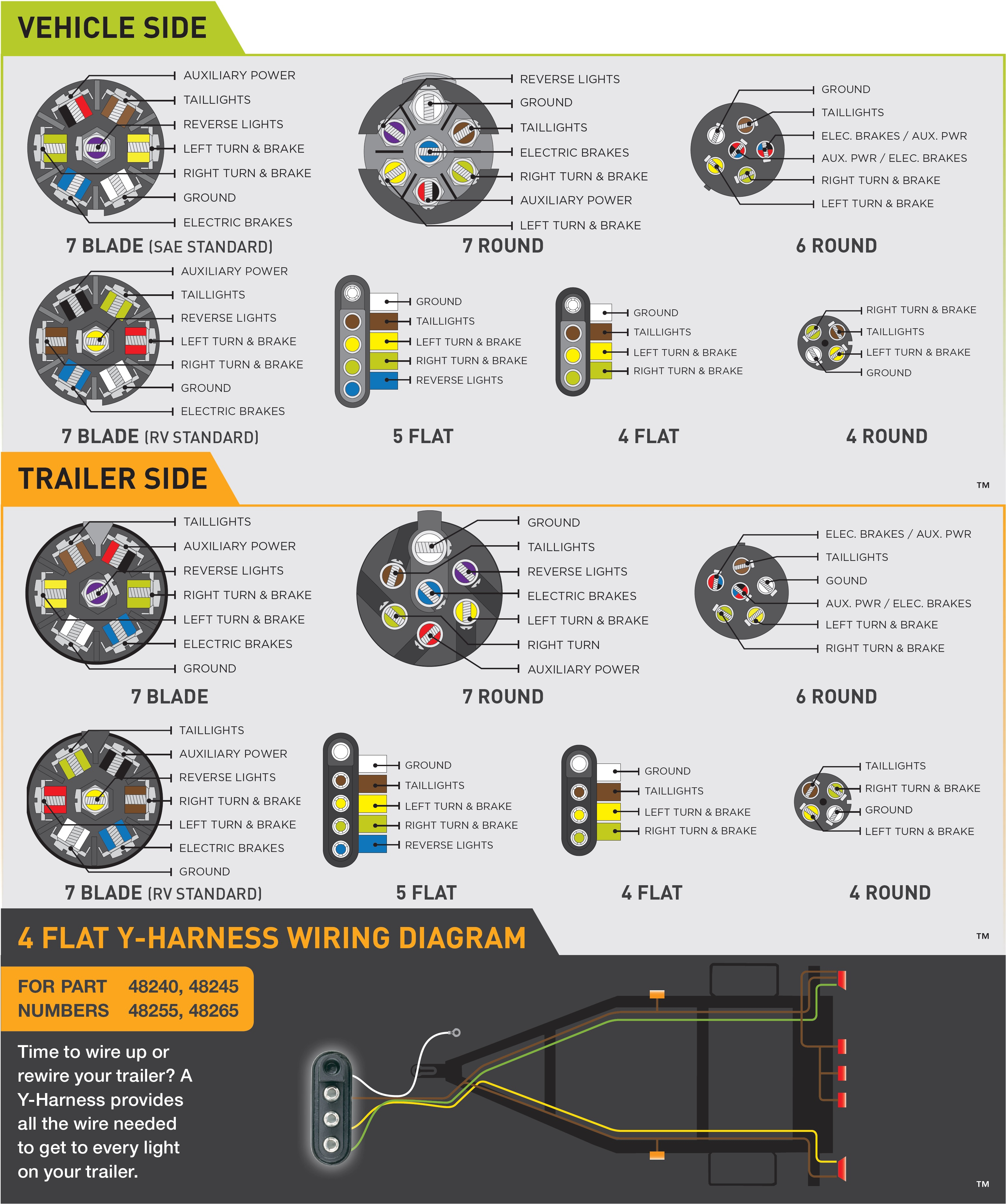 Wiring Guides - 7 Blade Trailer Connector Wiring Diagram